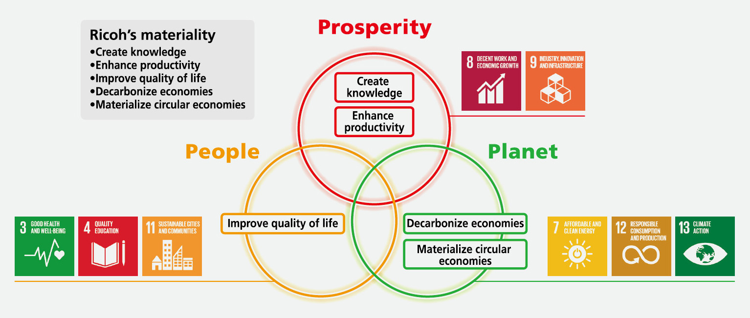 Chart #1 Five material issues and SDGs