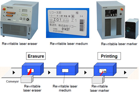 image:Ricoh rewritable laser system and an example of contactless rewritable recording medium pasted on tote containers that ride on a conveyor