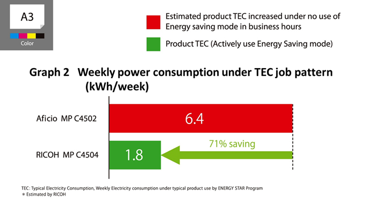 image:Weekly power consumption under TEC job pattern(kWh/week)(Graph 2)