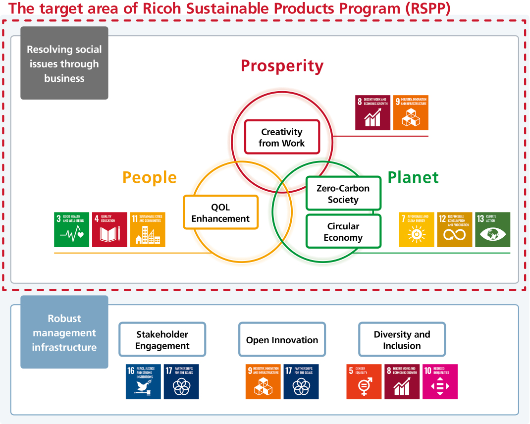 sustainable ricoh sustainability program environment certification