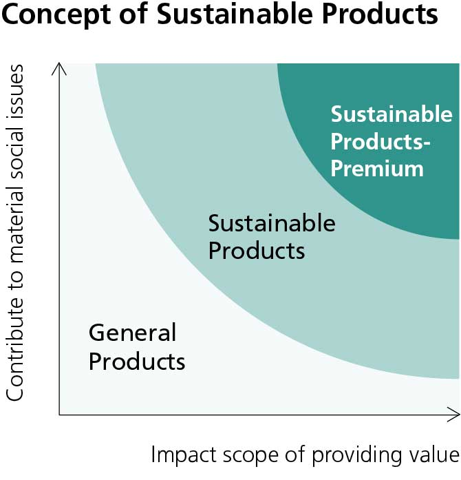 Concept of Sustainable Products