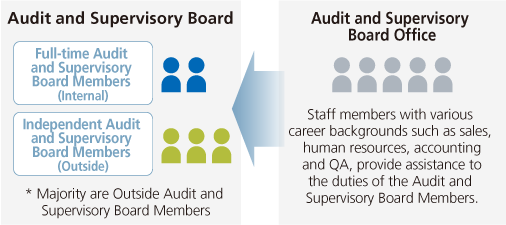 Framework for the Audit and Supervisory Board Office to assist the execution by Audit and Supervisory Board Members