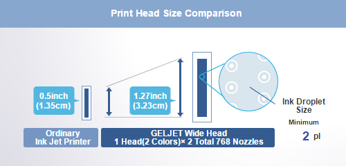 1.27-inch wide print head delivers high speed, high quality printing