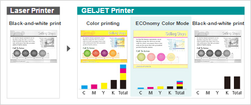ECOnomy Color Mode cuts printing costs