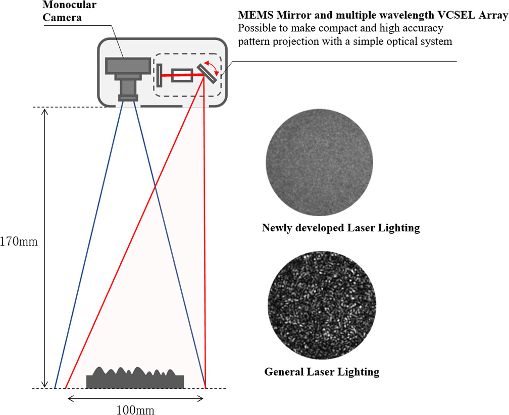Development of a Compact 3D Laser Scanner Capable of Integration