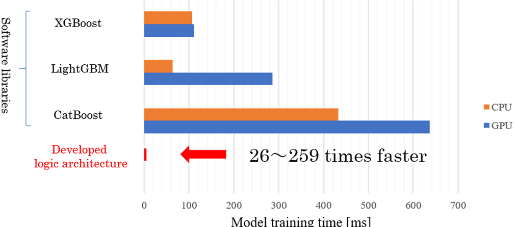 26xFaster and 90x More Power Efficient AI Model Training | Global