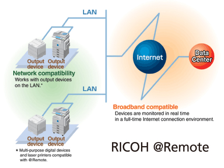 What is RICOH @Remote?