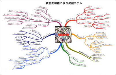 Example of mind mapping used as a visualization method (reference): modeling to understand the condition of the organization to be audited