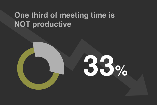 One third of meeting time is NOT productive