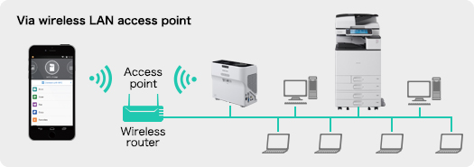 Via wireless LAN access point