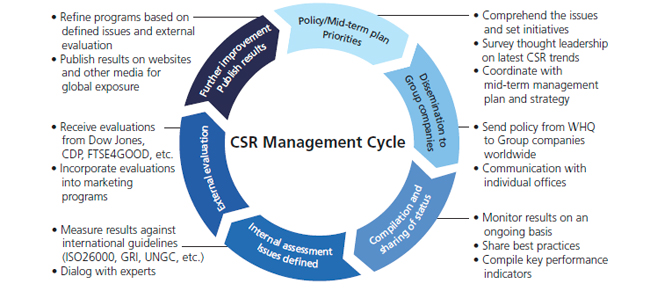 image: CSR management cycle
