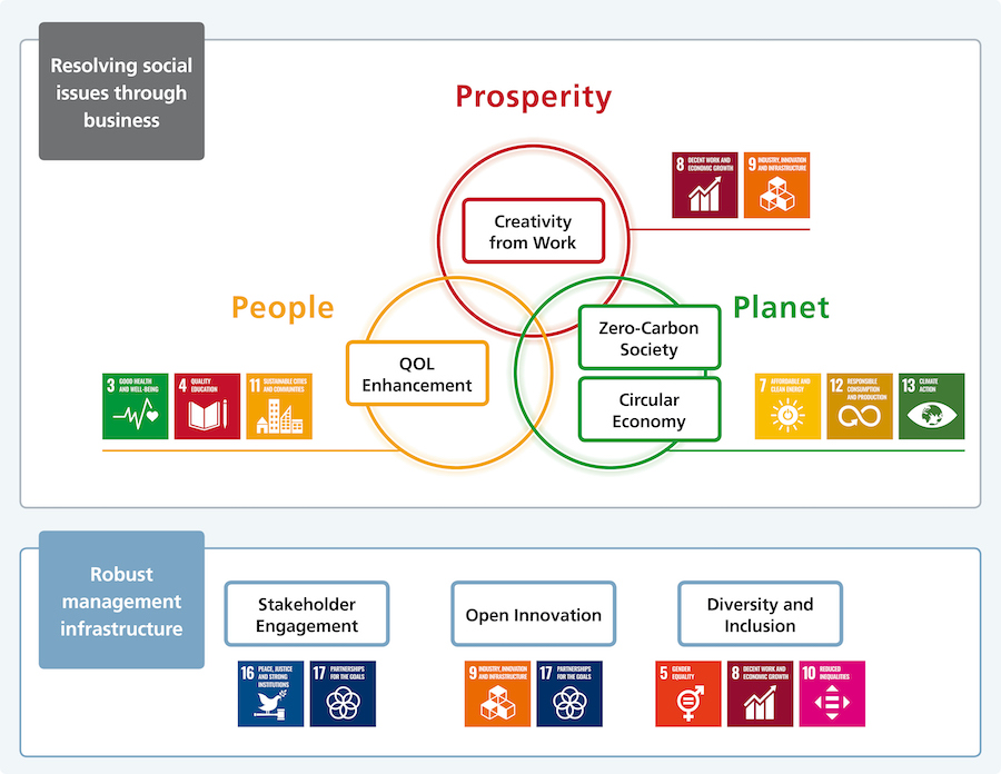 image: Seven Material Issues and SDGs