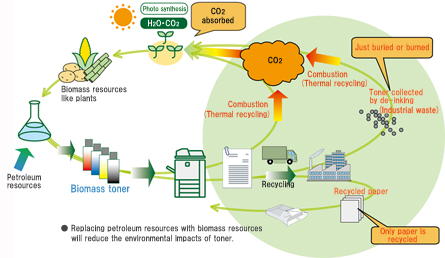 Figure 2 Recycling biomass toner