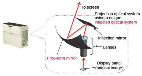 Figure 4: Free-form mirror and inflected optical system