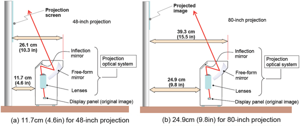 Figure 5: Projection size and distance