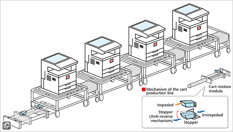 image:How the cart production line works