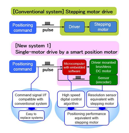 image:Stepping motor and DC motor driving system compared