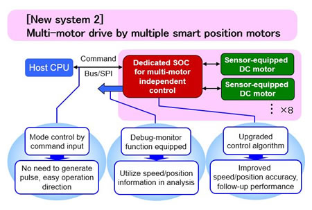 image:Multiple-motor control system by multiple smart position motors