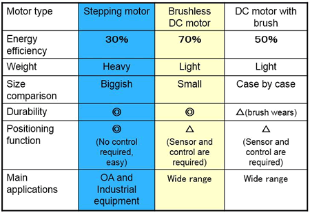 image:Characteristics of motors Ricoh has adopted in the past