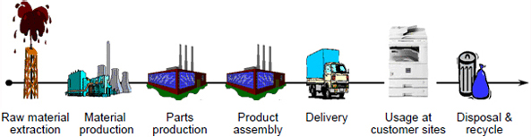 image:Figure 1: Product Life cycle