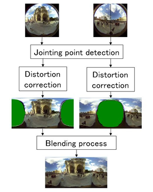 image:Image jointing process