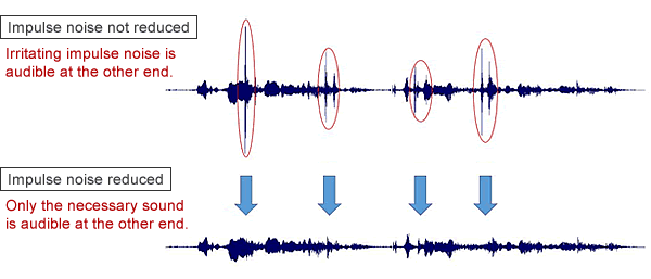 Figure 1: Experiment reducing impulse noise