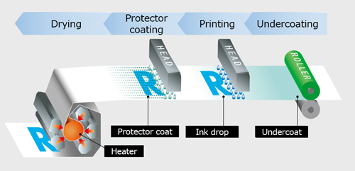 image: Accurate dot positioning for high-definition images with a small dot gain, enabling printing on offset coated paper