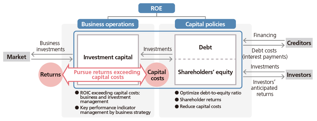 Enhance returns on capital
