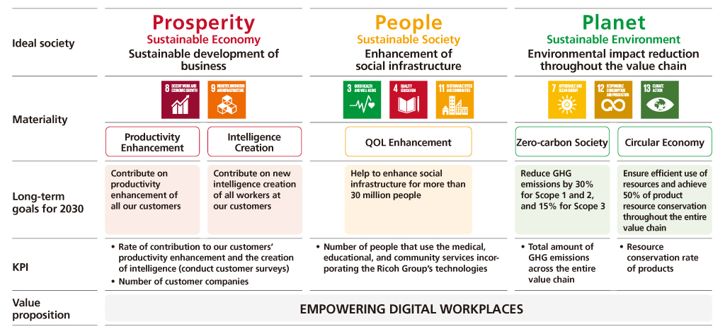 Resolving Social Issues And Creating Value Sdgs And Materiality Global Ricoh