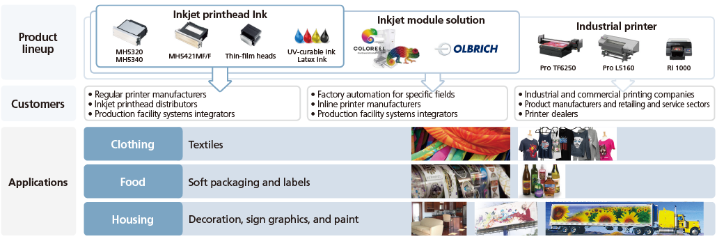 Expanding profit contributions from new businesses in industrial printing